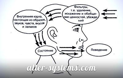 Нейро Лингвистическое Программирование