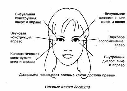 НЛП. Глазные ключи доступа